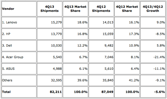 Top 5 Vendors, Worldwide PC Shipments, Fourth Quarter 2013