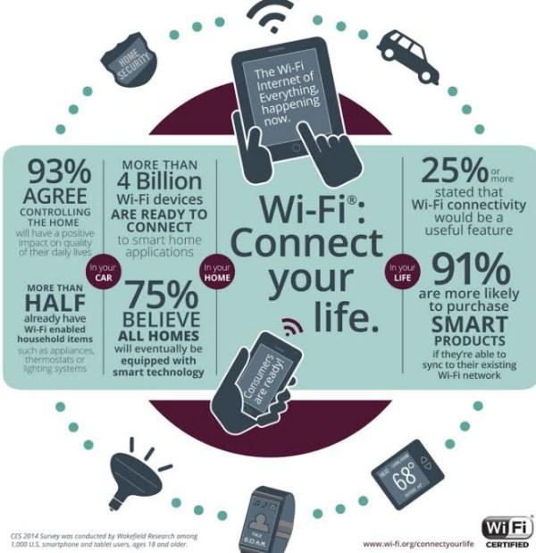 WiFi survey results