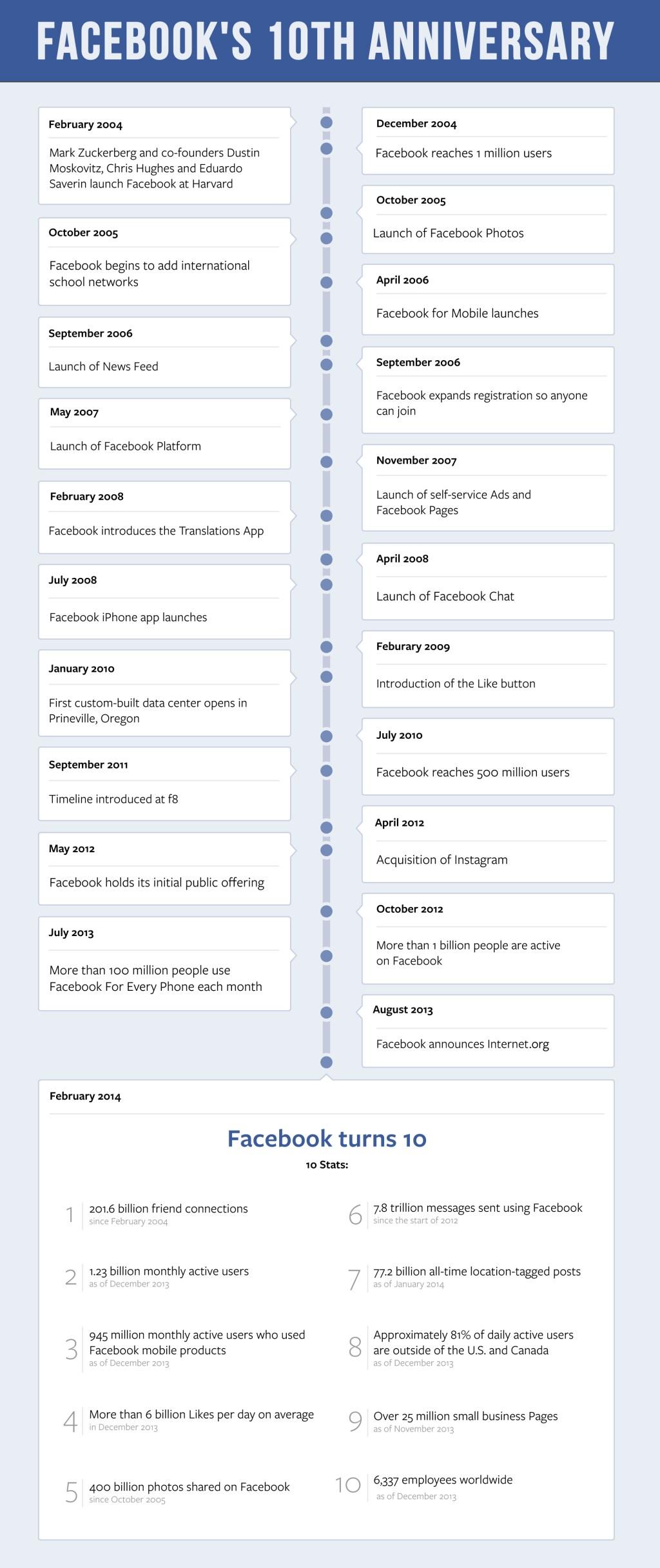 Facebook_10th_Timeline