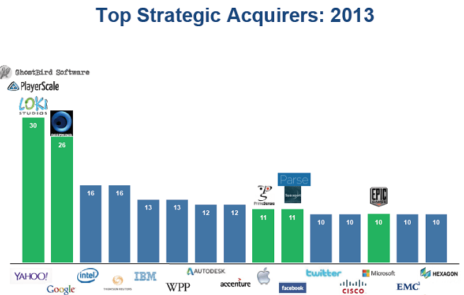 Top tech company acquirers