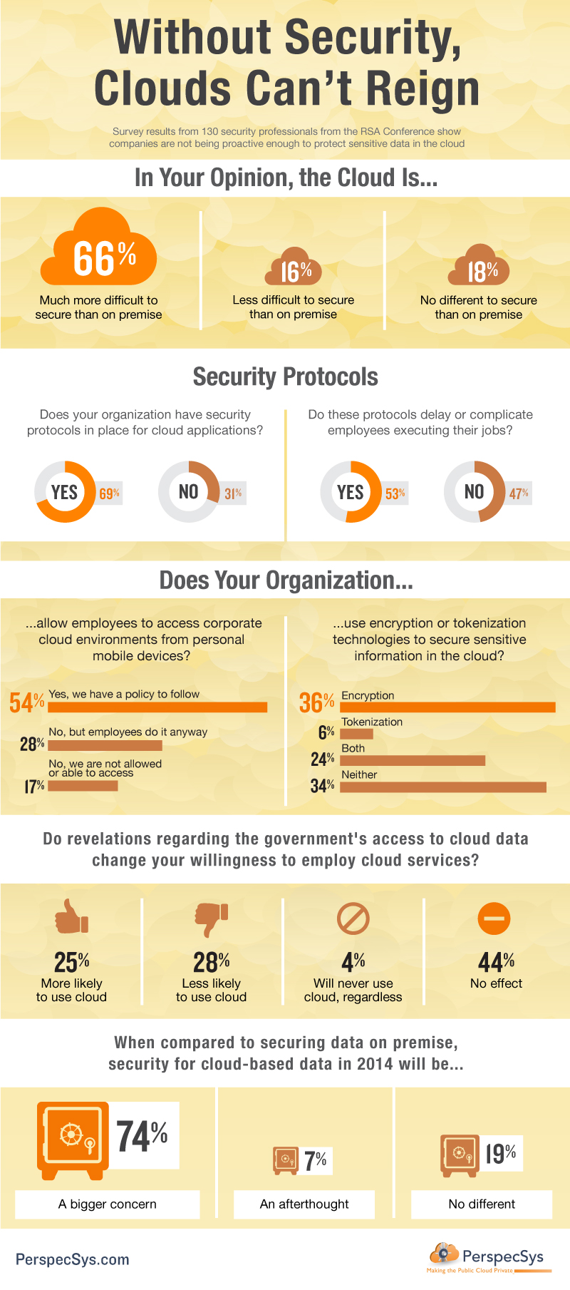 Cloud security infographic PerSpecsys