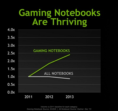 Gaming notebooks are still growing.