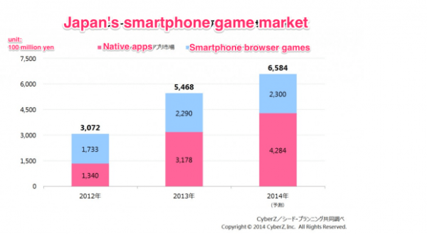 Japan's smartphone game market: Native apps versus browser games