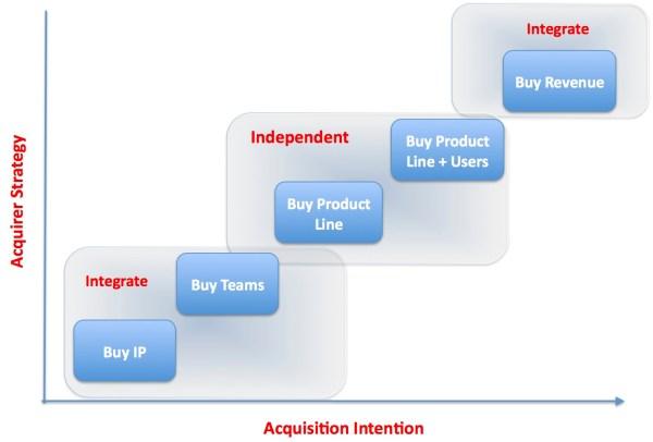 acquisiton-strategy