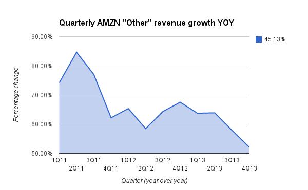 AWS REVENUE GROWTH 4Q13 3333
