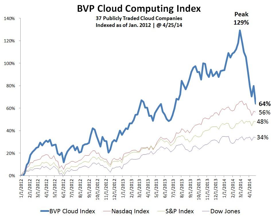 cloud_index_1_04282014