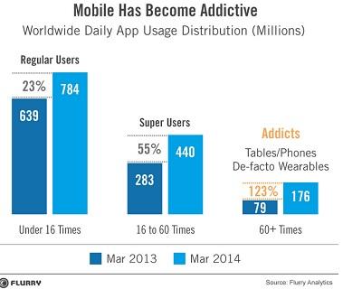 Mobile addict data