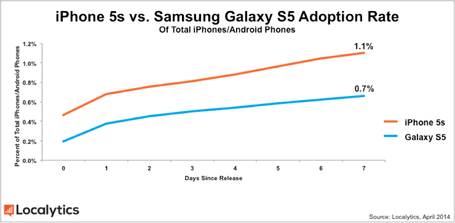 Galaxy S5 adoption chart