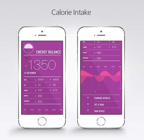 The GoBe wearable device is associated to a mobile app which displays calorie intake measurements.