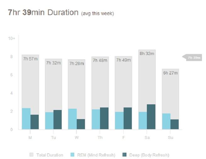 Sleep duration