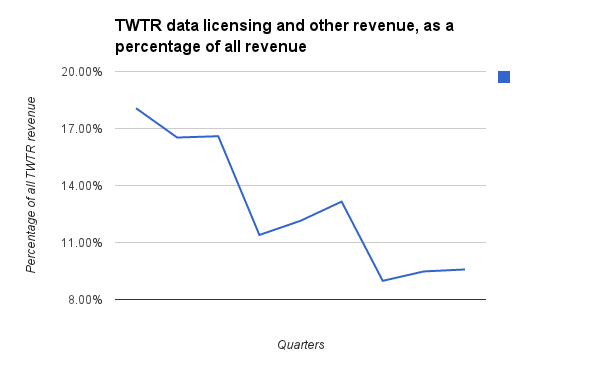 TWTR data processing revenue percentage 1Q14