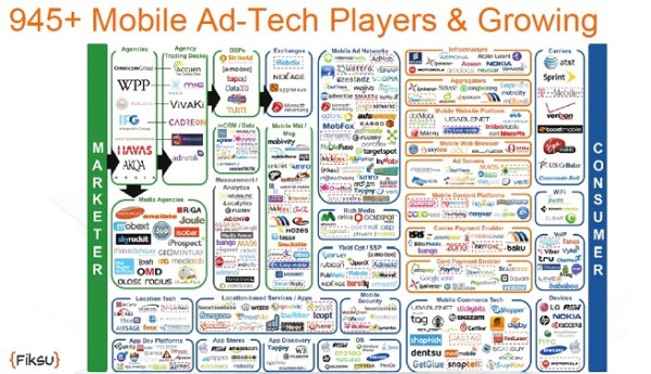 At last count, there were 945 mobile ad-tech players.