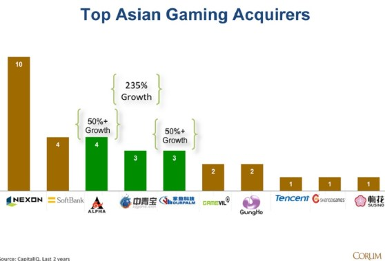 Asian game company acquirers