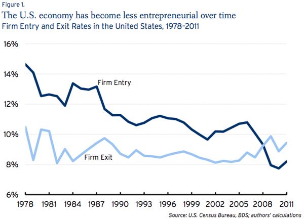 declining_business_dynamism_figure1