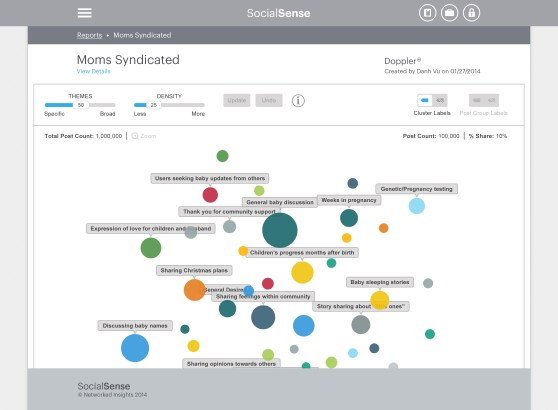 Doppler by Networked Insights, showing connected conversations