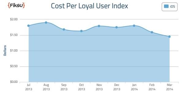 Fiksu cost per loyal user