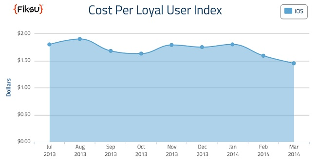 Fiksu cost per loyal user