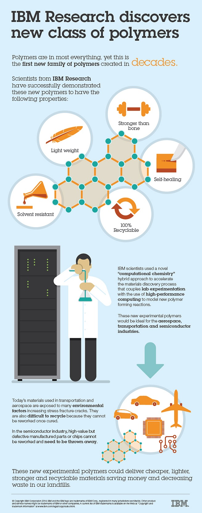 IBM polymer infographic