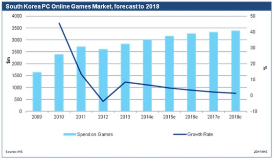 South Korea's mobile game market is on the rise, but PC games have flattened.