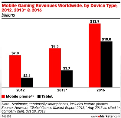 Mobile game market