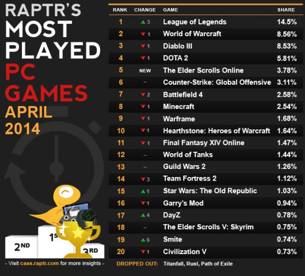 The top-20 most-played games on Raptr.