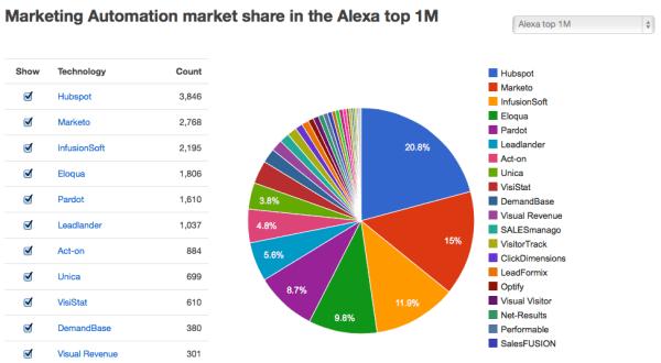 marketing automation market share