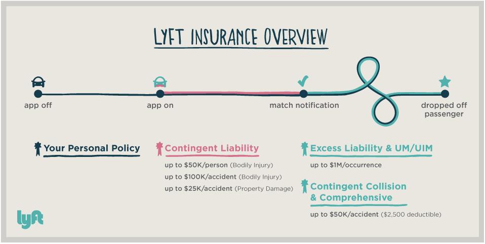 Lyft insurance