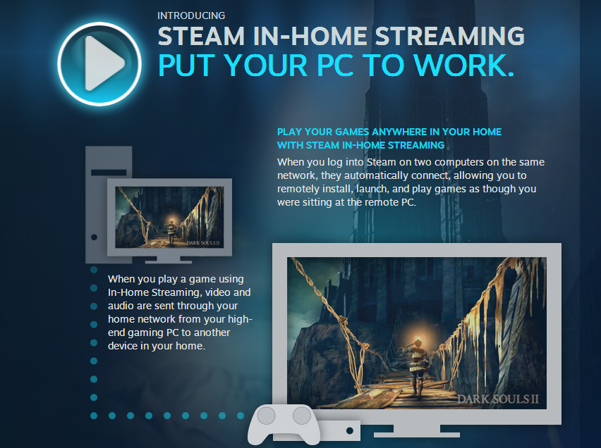 You can now stream Steam games from your home.