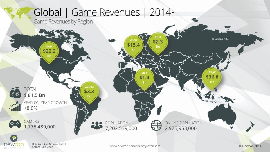 global game revenues 2014