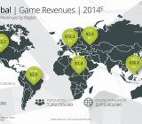 global game revenues 2014