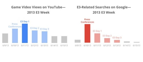 E3 week video views and searches