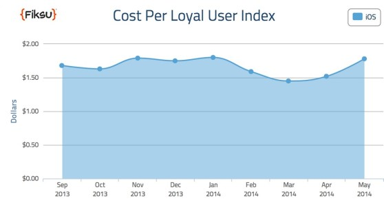 Fiksu's cost per loyal user index for May 2014