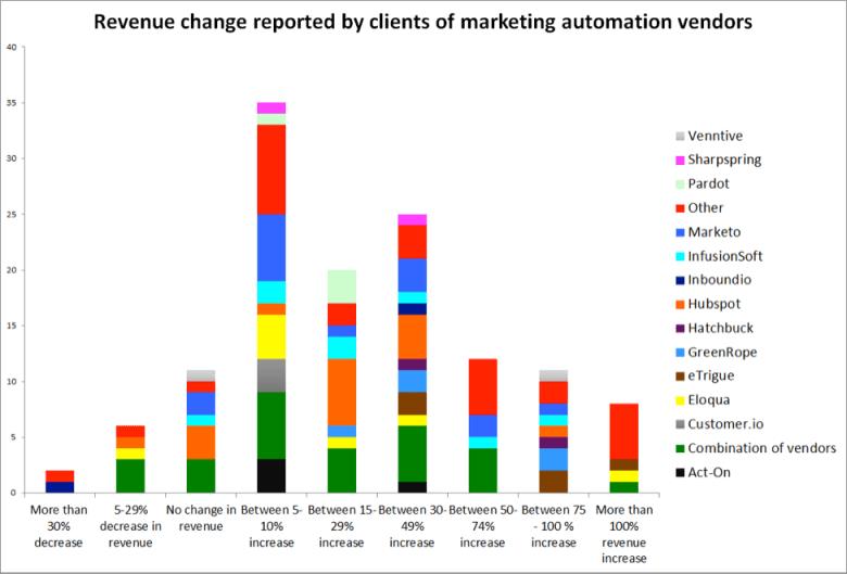 Marketing Automation Revenue Returns