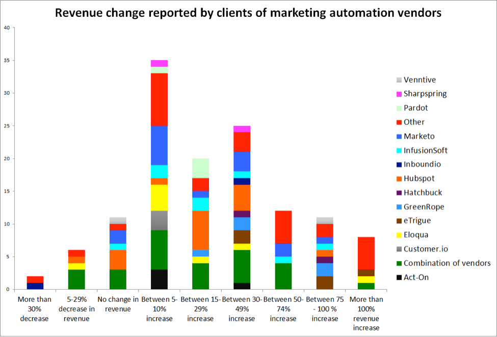 Marketing Automation Revenue Returns