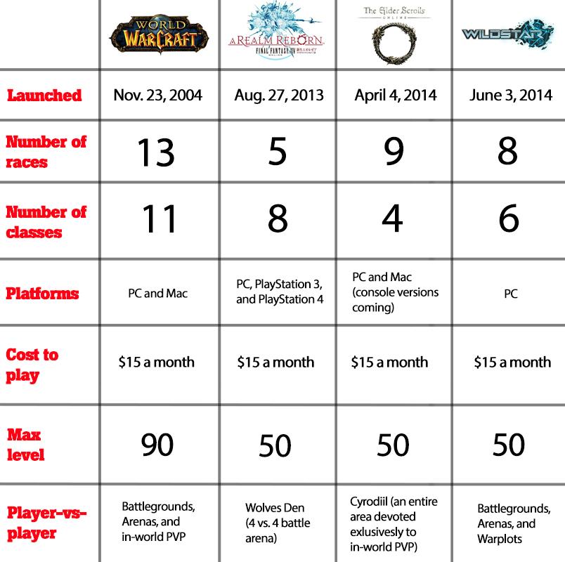 MMO chart