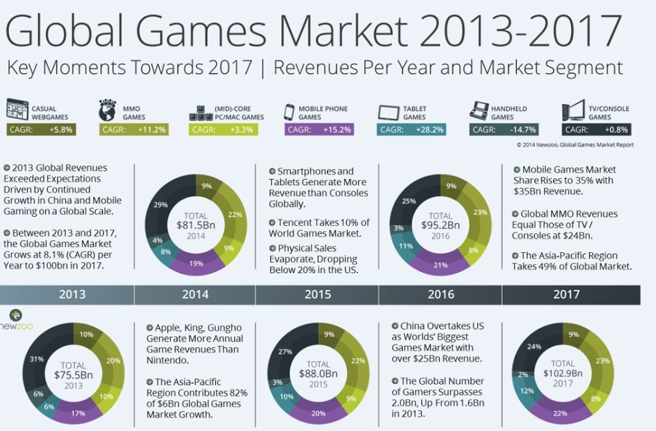 Newzoo forecast of global games market