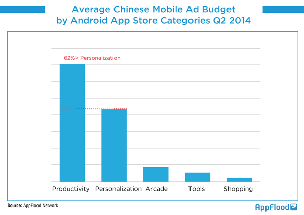 chinese mobile ads