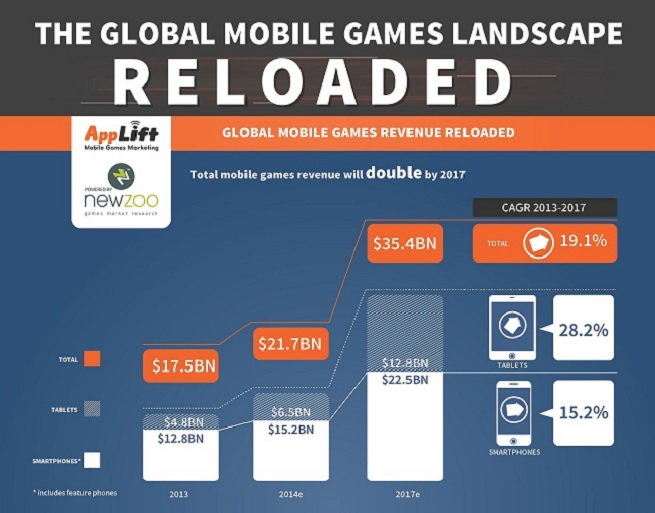 AppLift/Newzoo mobile gaming report