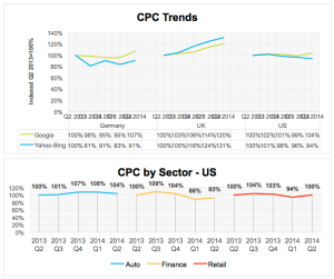 Cost per click trends: slightly up