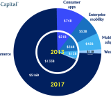 Mobile internet revenue will jump from $200B to $700B in four years