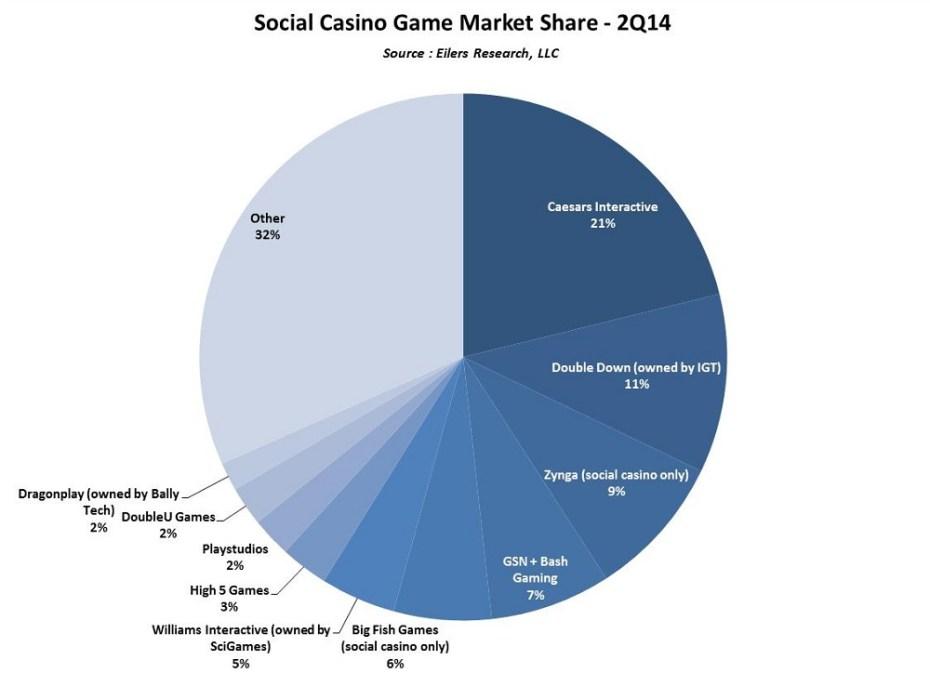 Social casino games Q2 2014