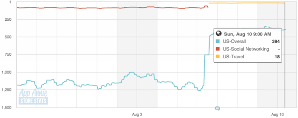 Foursquare iOS app store stats in the U.S. from July 28 to Aug 10.