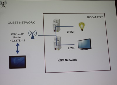 Hotel's KNX/IP system