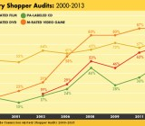 FTC mystery shopper audits 2000-2013