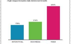 High-impact creative ads are on the rise.