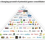 Game industry consolidators