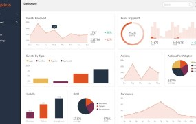 Adaptiv.io gives you a dashboard for real-time analysis to maximize revenue.