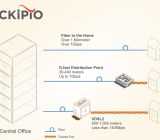 How Sckipio will deliver 1 gigabit per second to homes