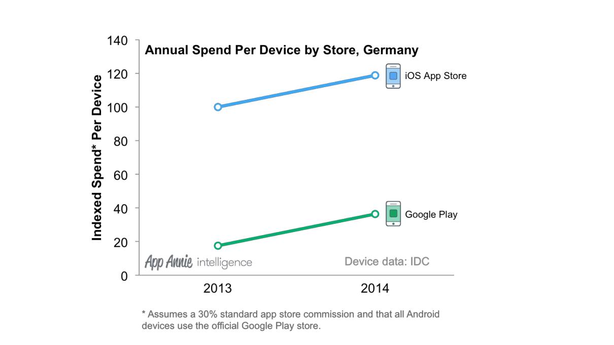 average spend