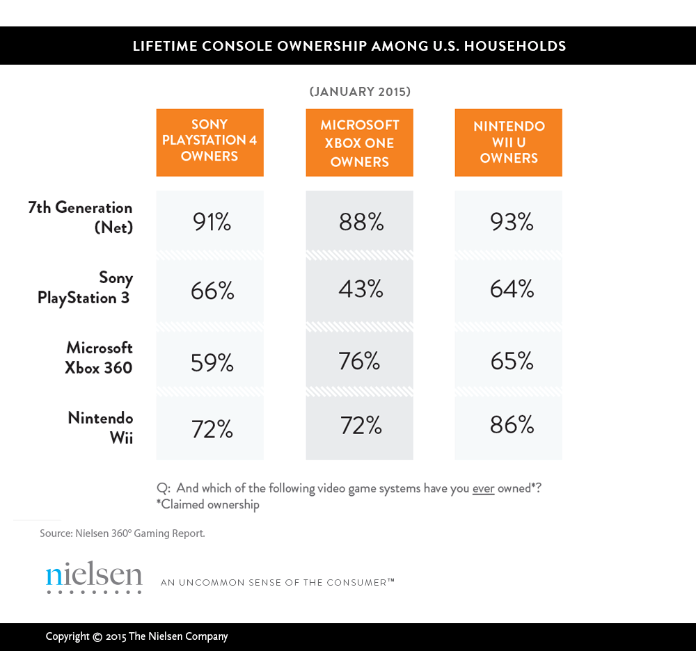Nielsen's recent survey on lifetime console ownership showed strong brand attachment to Xbox.